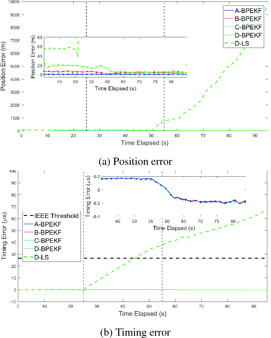 Joint BP and RNN for Resilient GPS Timing Against Spoofing