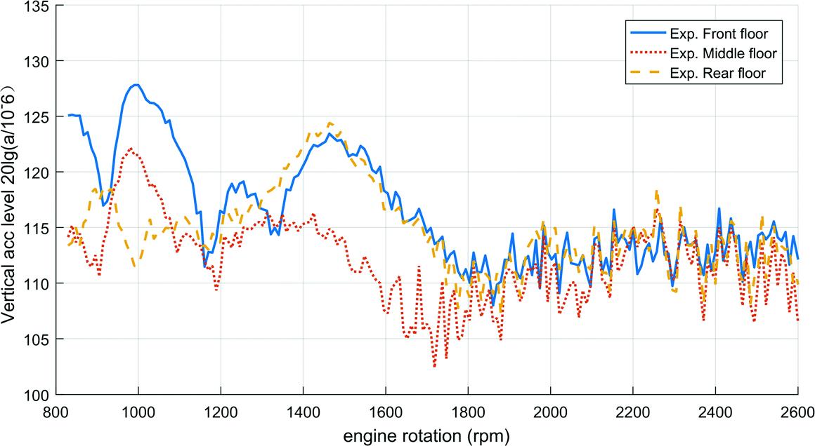 Optimization of Geometric Parameters and Stiffness of Multi