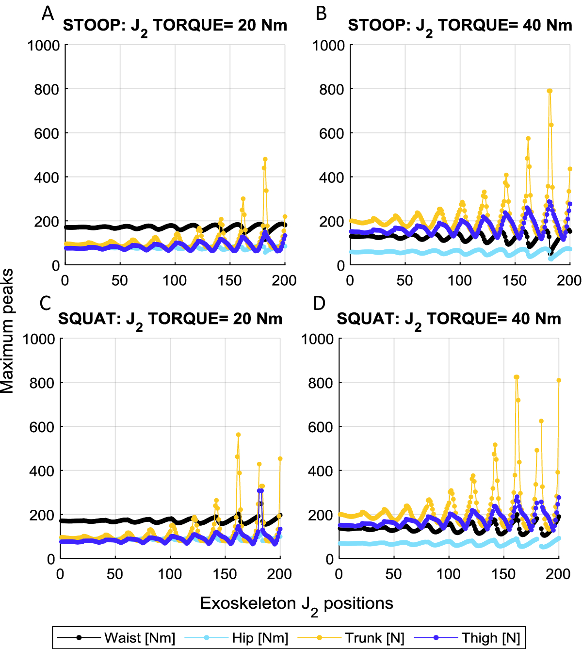 Multibody Analysis of a 3D Human Model with Trunk