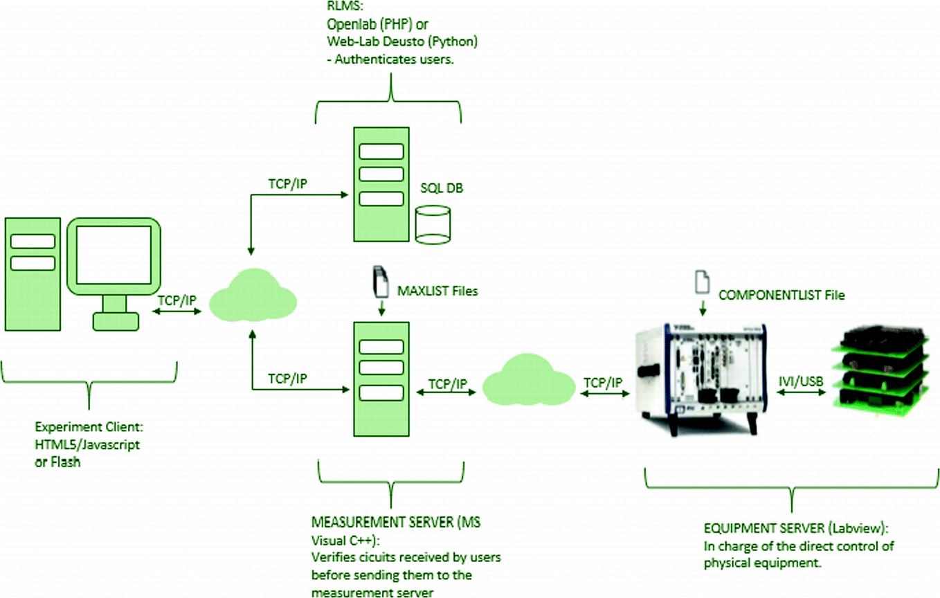 IoT Remote Laboratory Based on ARM Device Extension of VISIR Remote