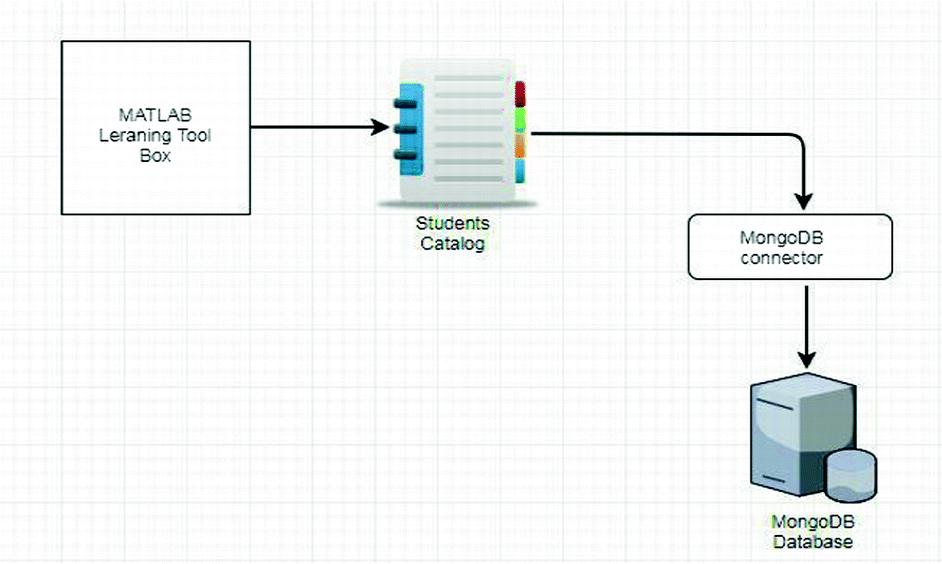 Smart Attendance System Using Deep Learning Convolutional