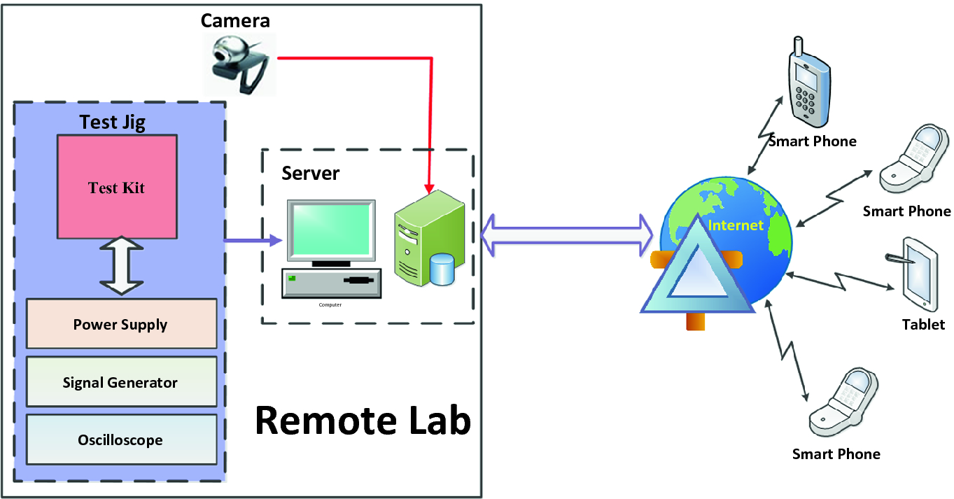 Development of Remote Instrumentation and Control for