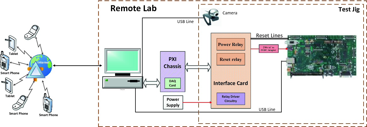 Development of Remote Instrumentation and Control for Laboratory