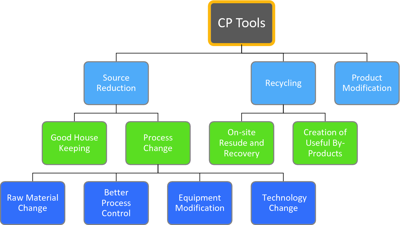 Cleaner Production Tools and Environmental Management Practices