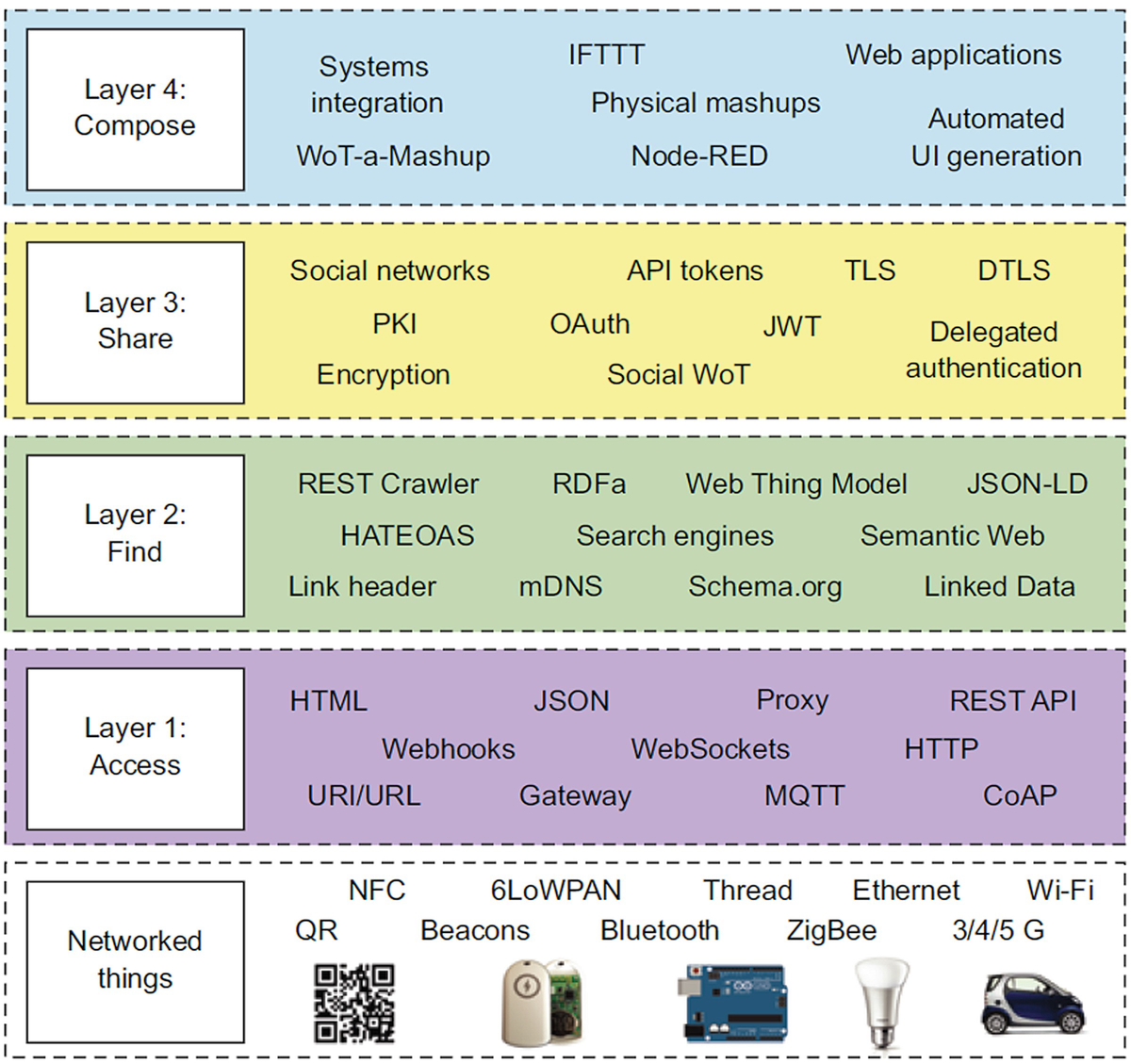 IoT Technologies and Applications | SpringerLink