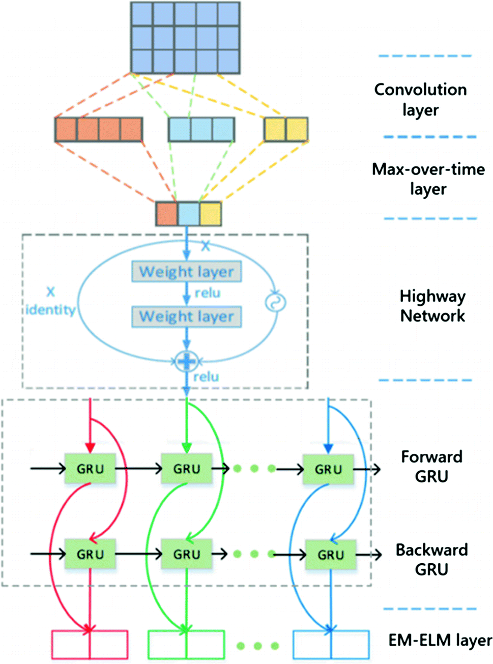 Character-Level Hybrid Convolutional and Recurrent Neural