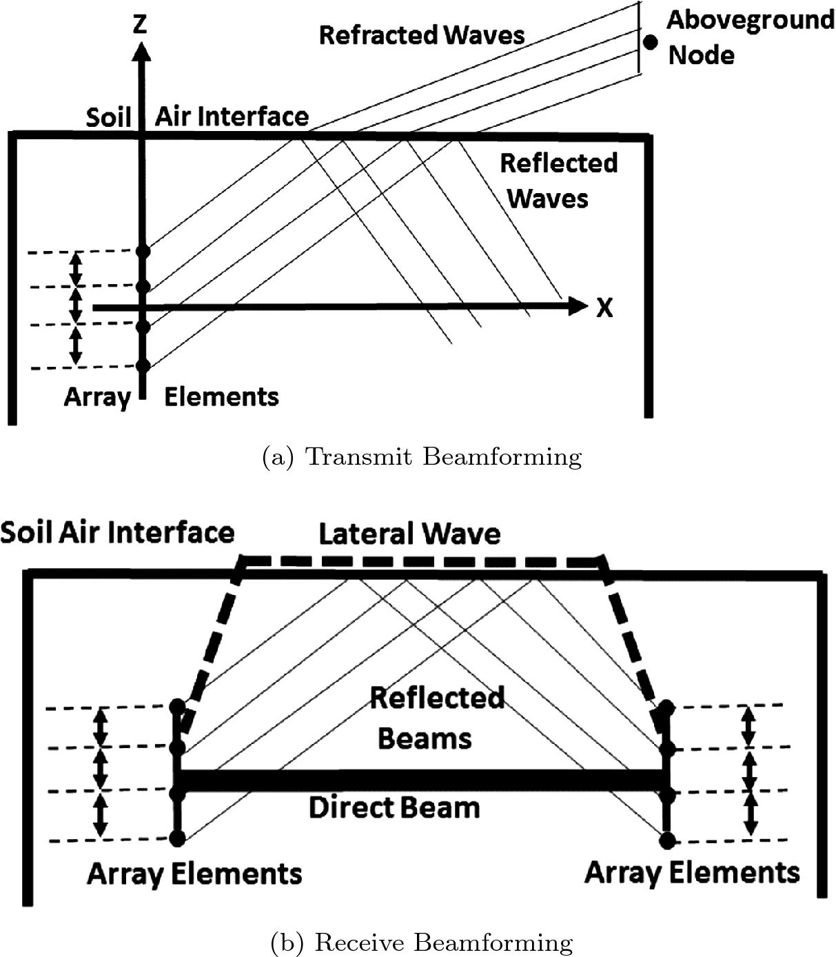 Underground Environment Aware MIMO Design Using Transmit and