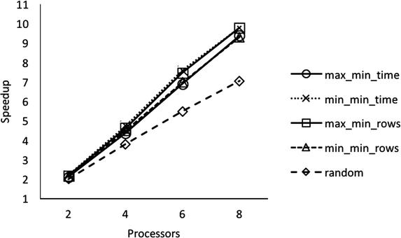 Evaluation of Heterogeneous Scheduling Algorithms for