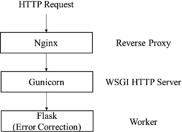 Domain Knowledge Enhanced Error Correction Service for