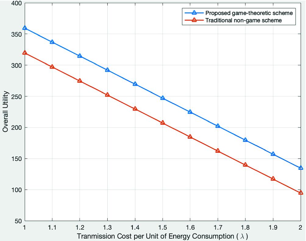 Stackelberg Game-Theoretic Spectrum Allocation for QoE