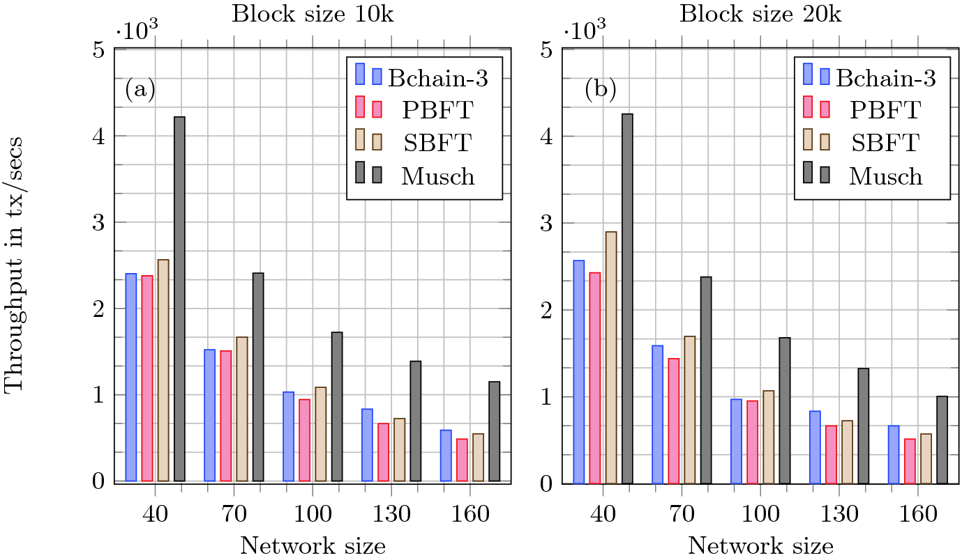 An Experimental Evaluation of BFT Protocols for Blockchains