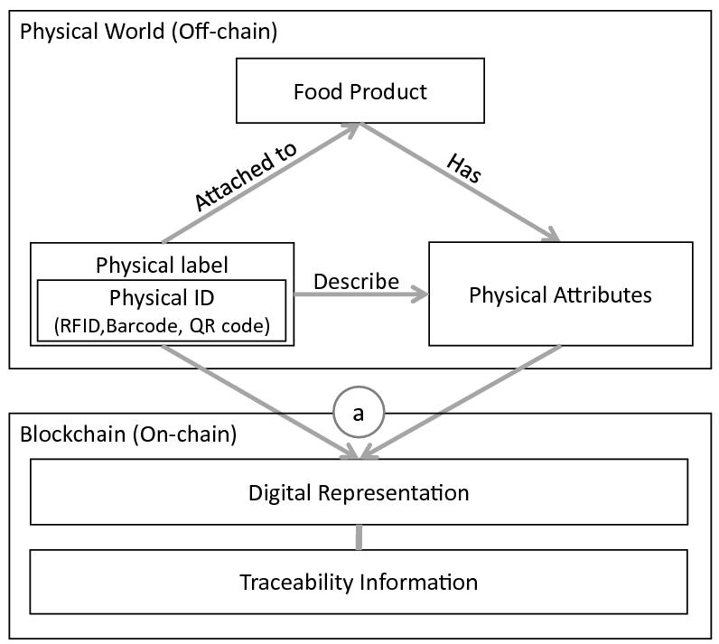 Digital-Physical Parity for Food Fraud Detection | SpringerLink