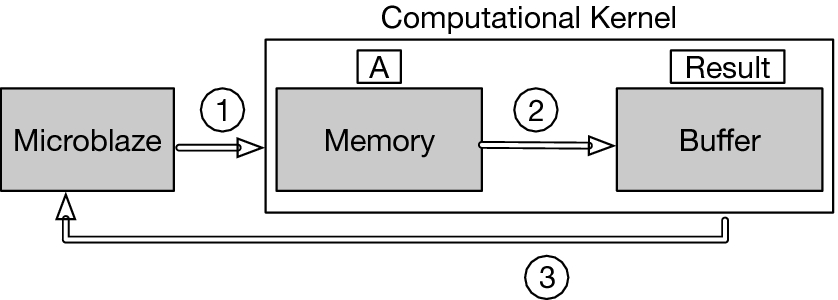 Building High-Performance, Easy-to-Use Polymorphic Parallel Memories