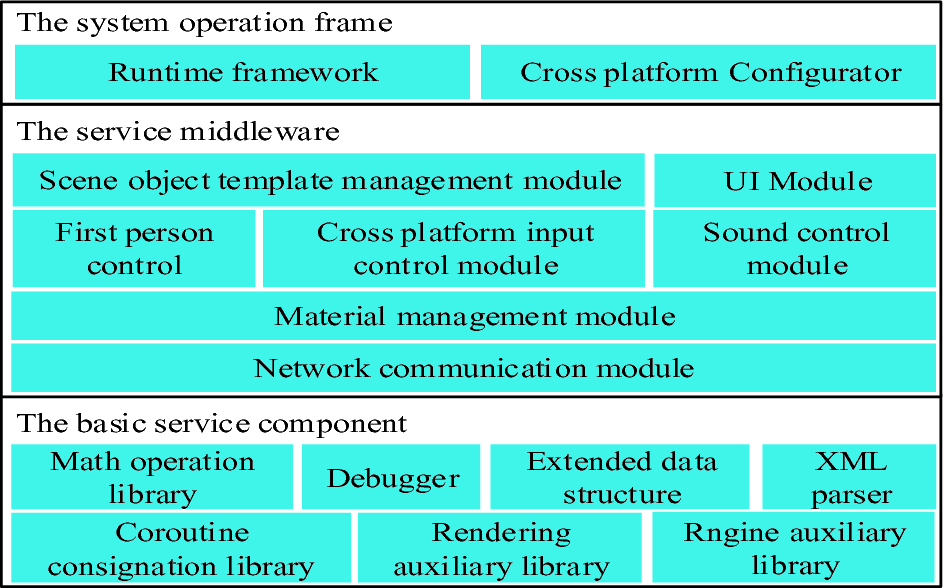 A Robust Multi-terminal Support Method Based on Tele-Immersion