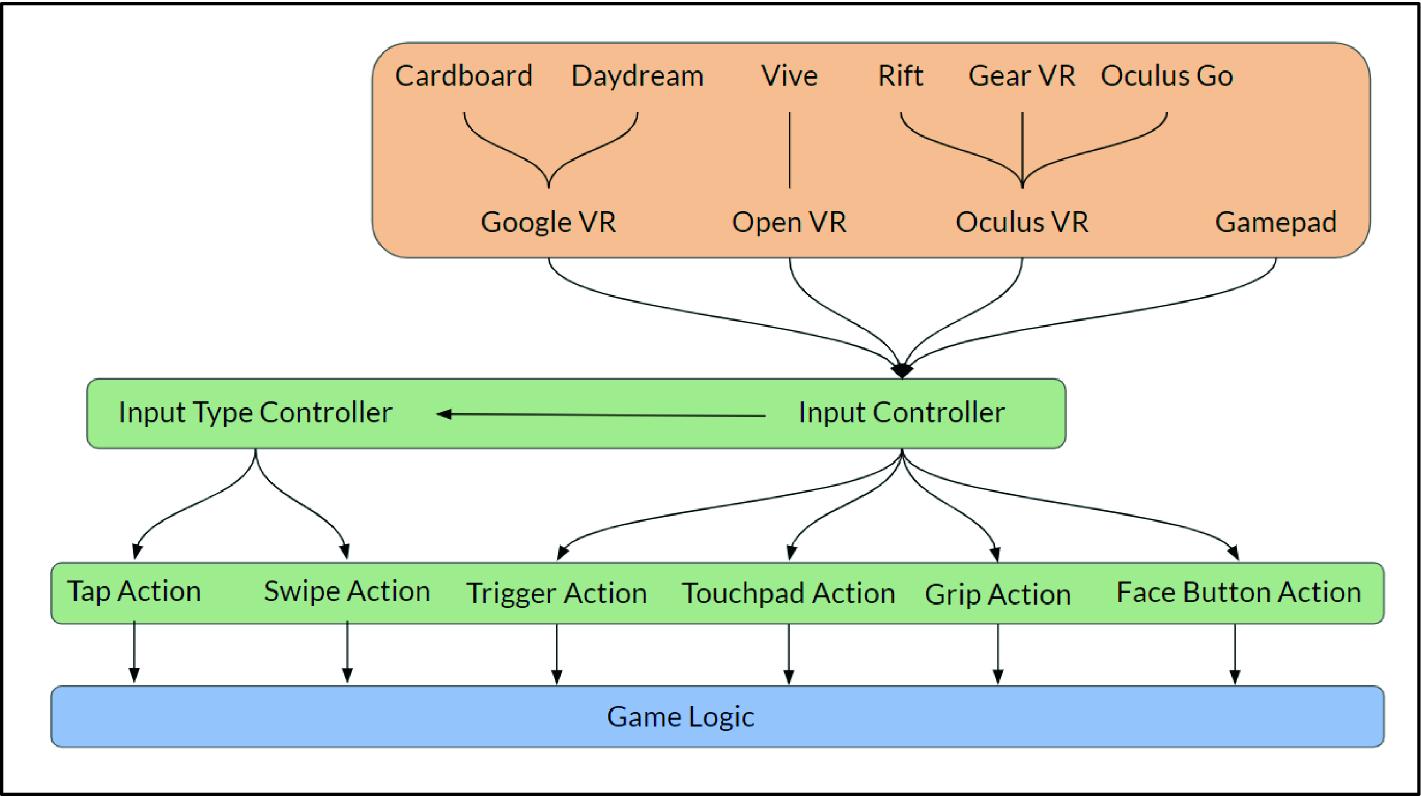 Making Multi-platform VR Development More Accessible: A