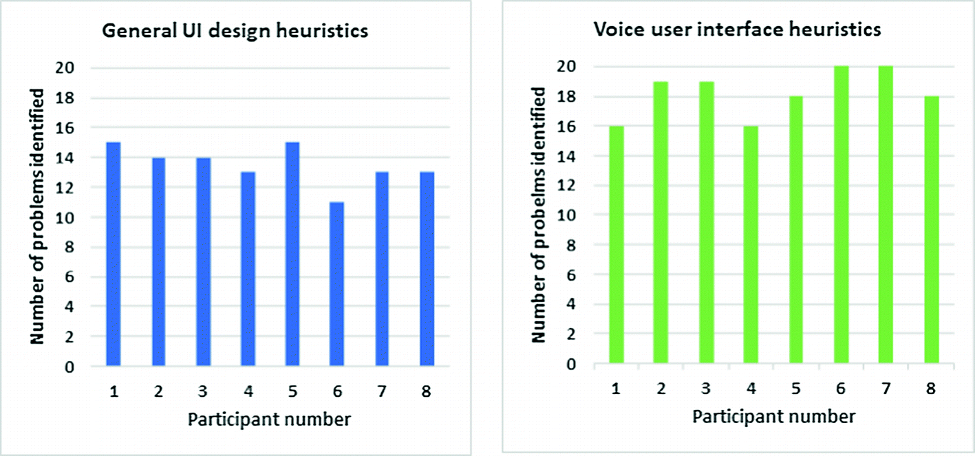 Development of a Heuristic Evaluation Tool for Voice User