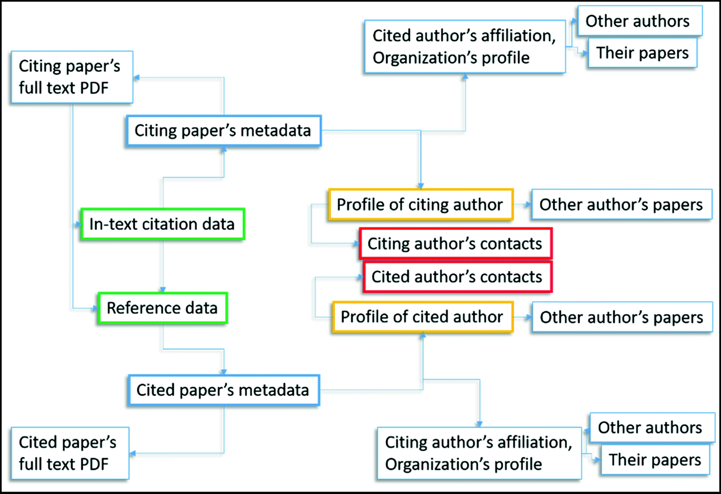 Citation Content Analysis and a Digital Library | SpringerLink
