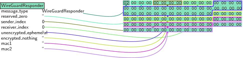 Tiny WireGuard Tweak | SpringerLink