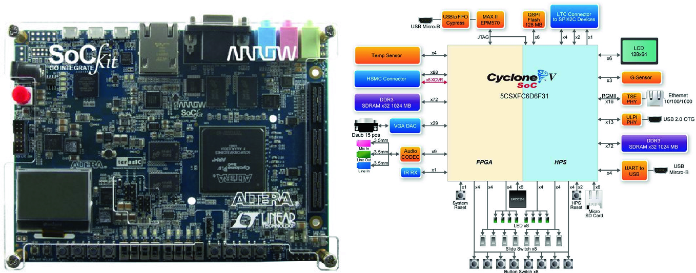 Further Experiences Teaching an FPGA-Based Embedded Systems Class