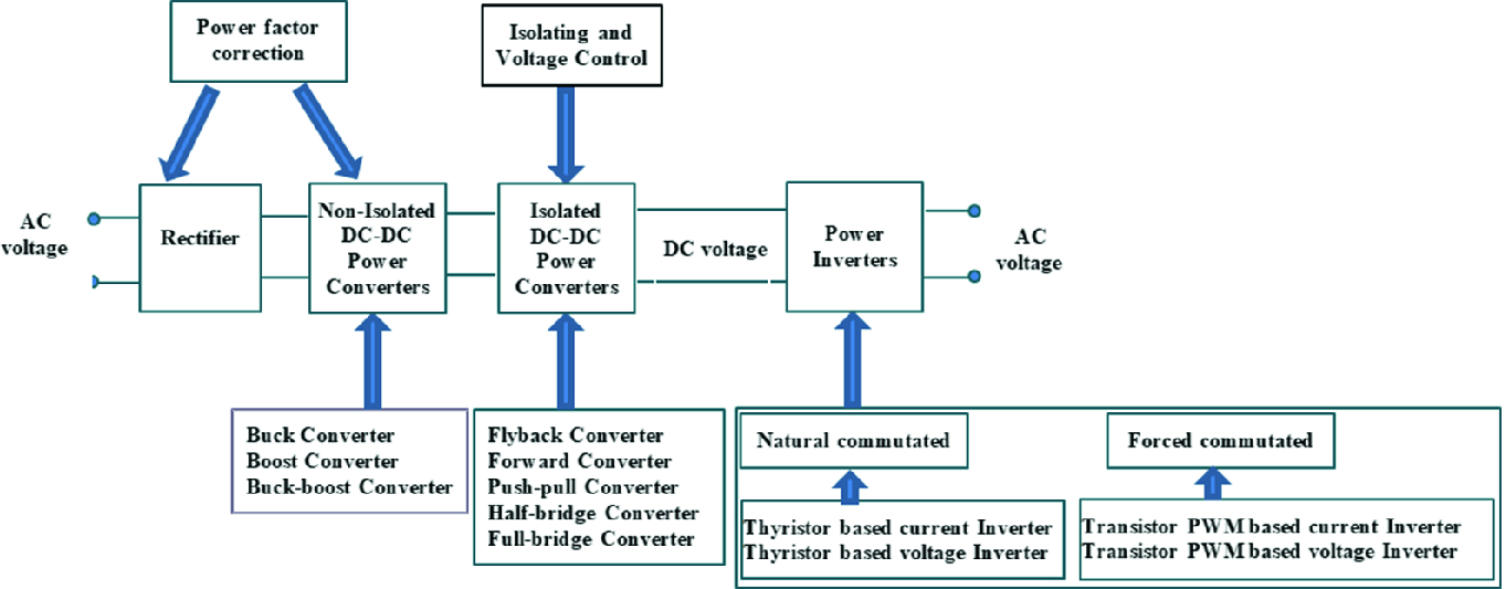 Power Electronic Converters in AC Microgrid | SpringerLink