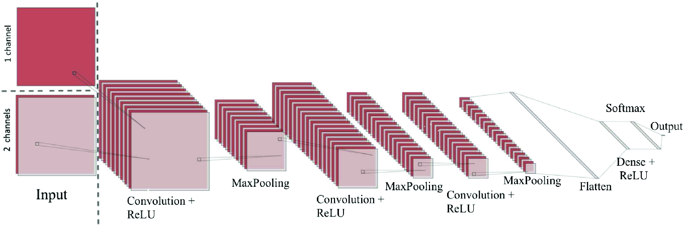 Wavelet Convolution Neural Network for Classification of