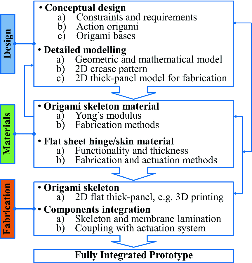 graphic relating to Printable Welding Cap Pattern called Developing Origami-Tailored Deployable Modules for Comfortable