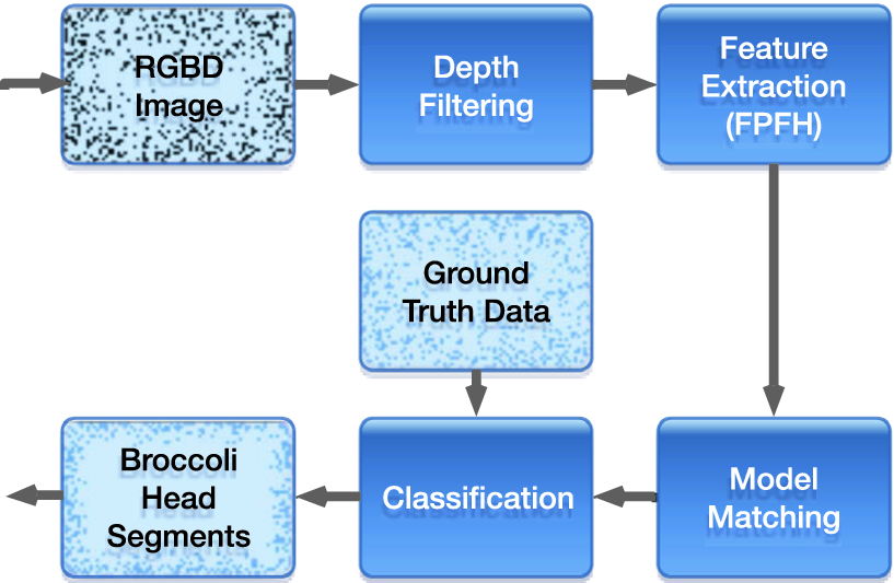 Model-Based 3D Point Cloud Segmentation for Automated