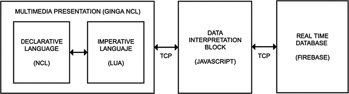 Design and Implementation of a Home Automation System with an