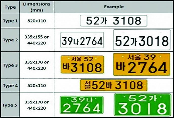 Number Plate Detection Github