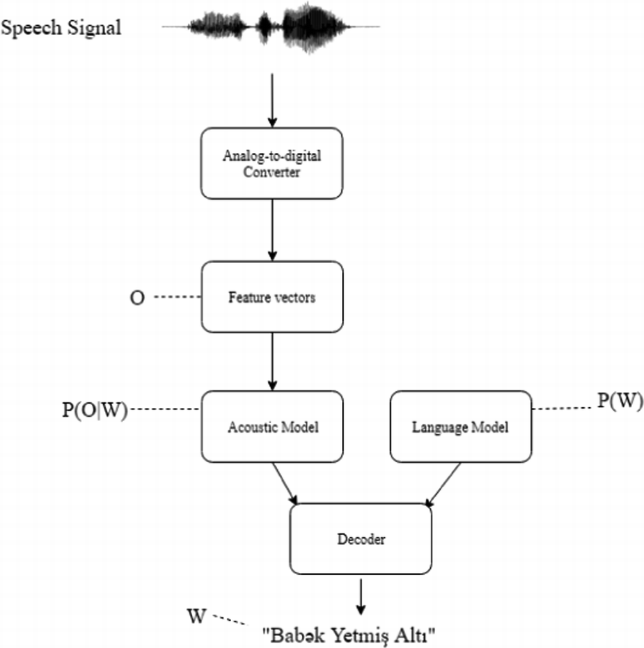 Automatic Speech Recognition in Taxi Call Service Systems
