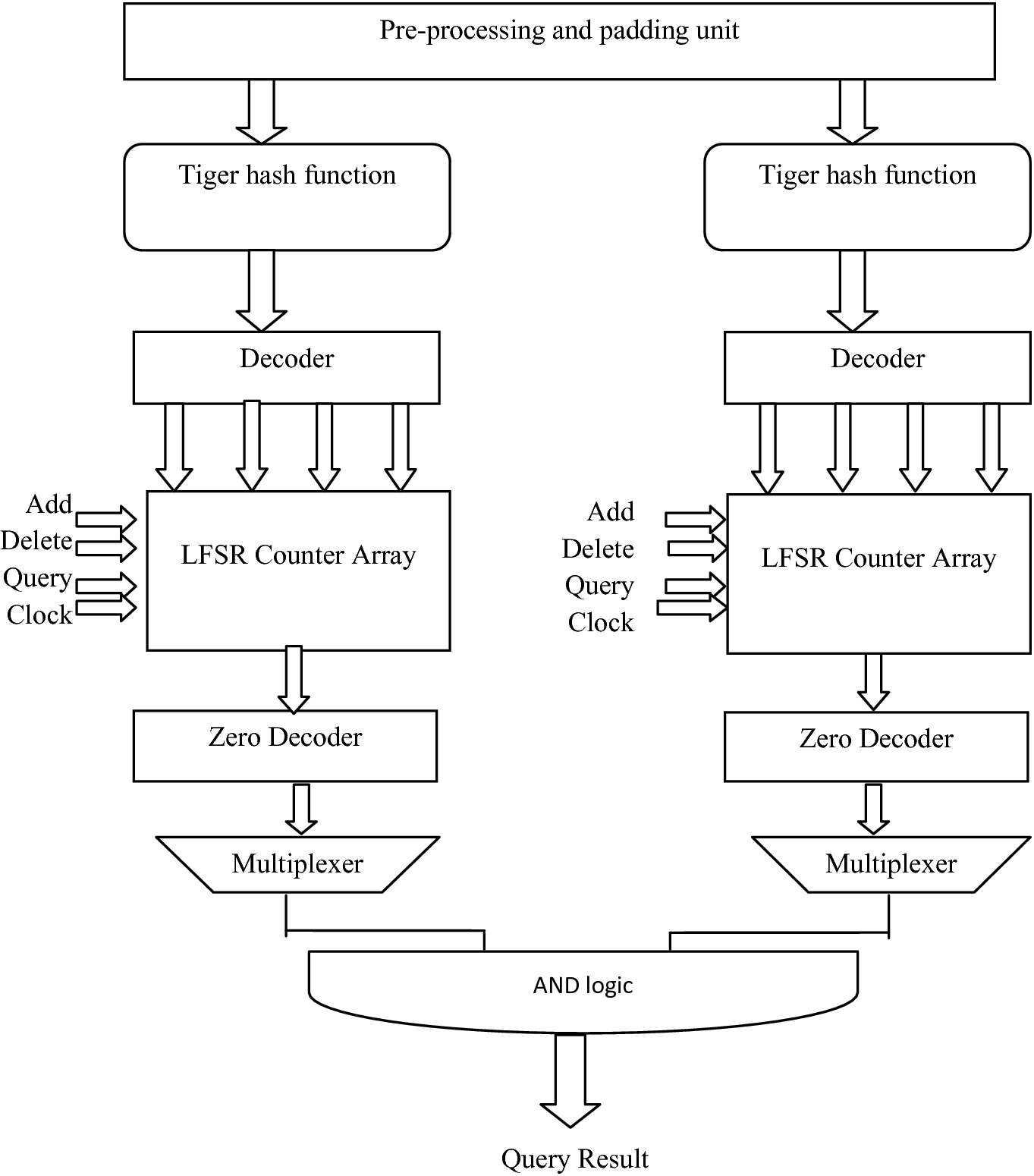 Hardware Based Cyber System Using High Performance Crypto