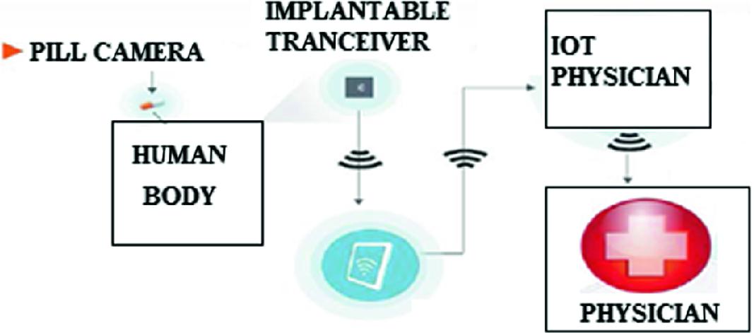 Transforming Healthcare Through Various Technique in
