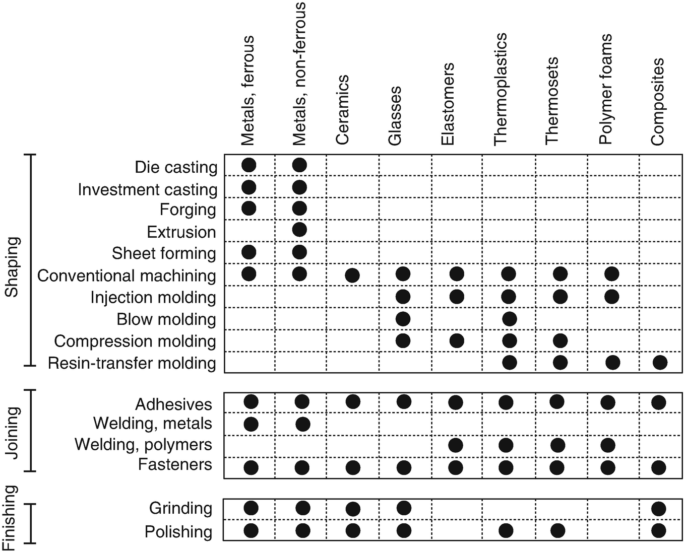 Common Manufacturing Process | SpringerLink