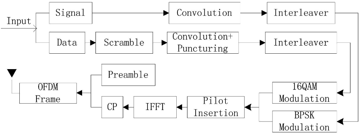 A Weight-Based Channel Estimation Implementation Algorithm