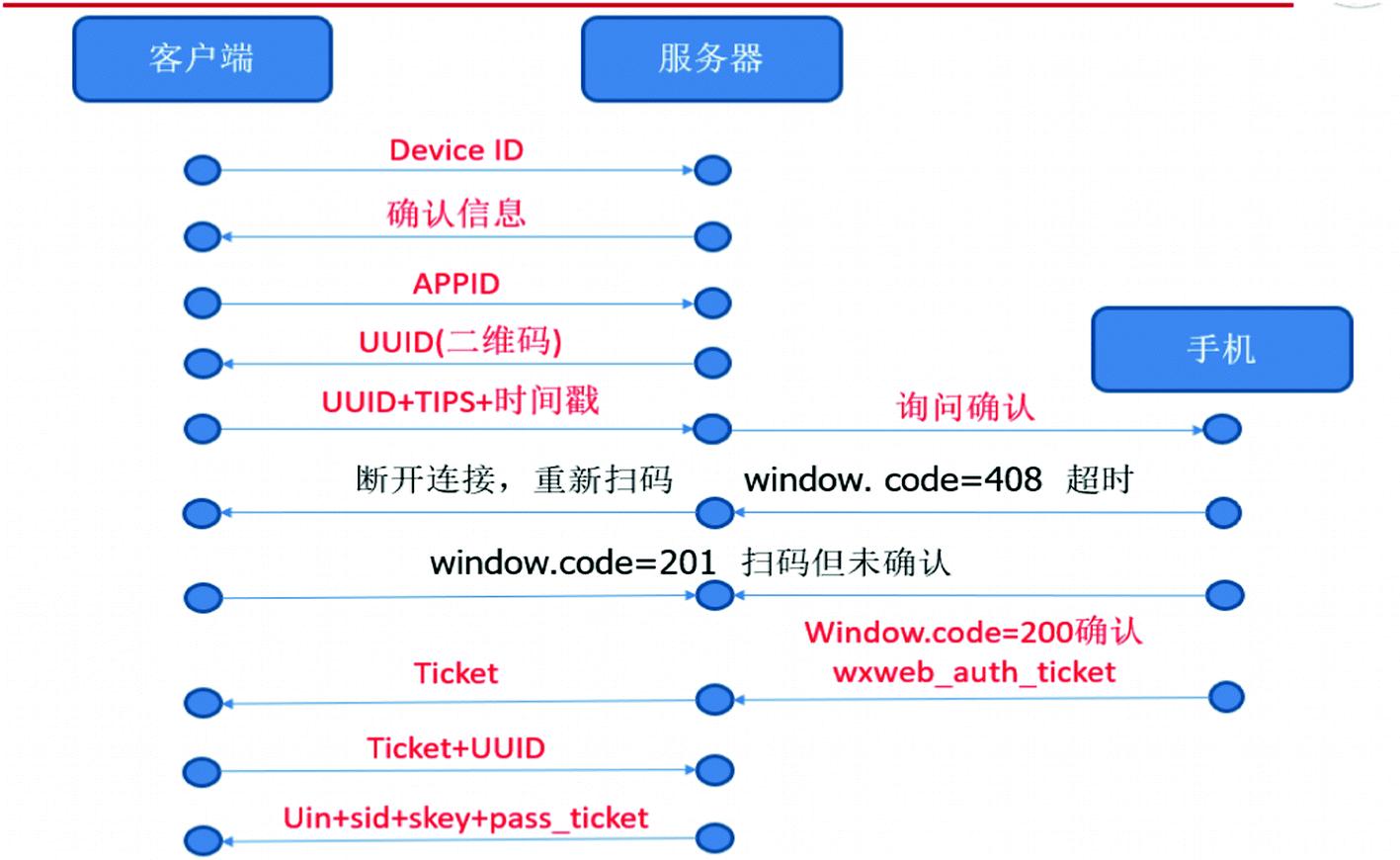 Network Protocol Analysis Base on WeChat PC Version | SpringerLink