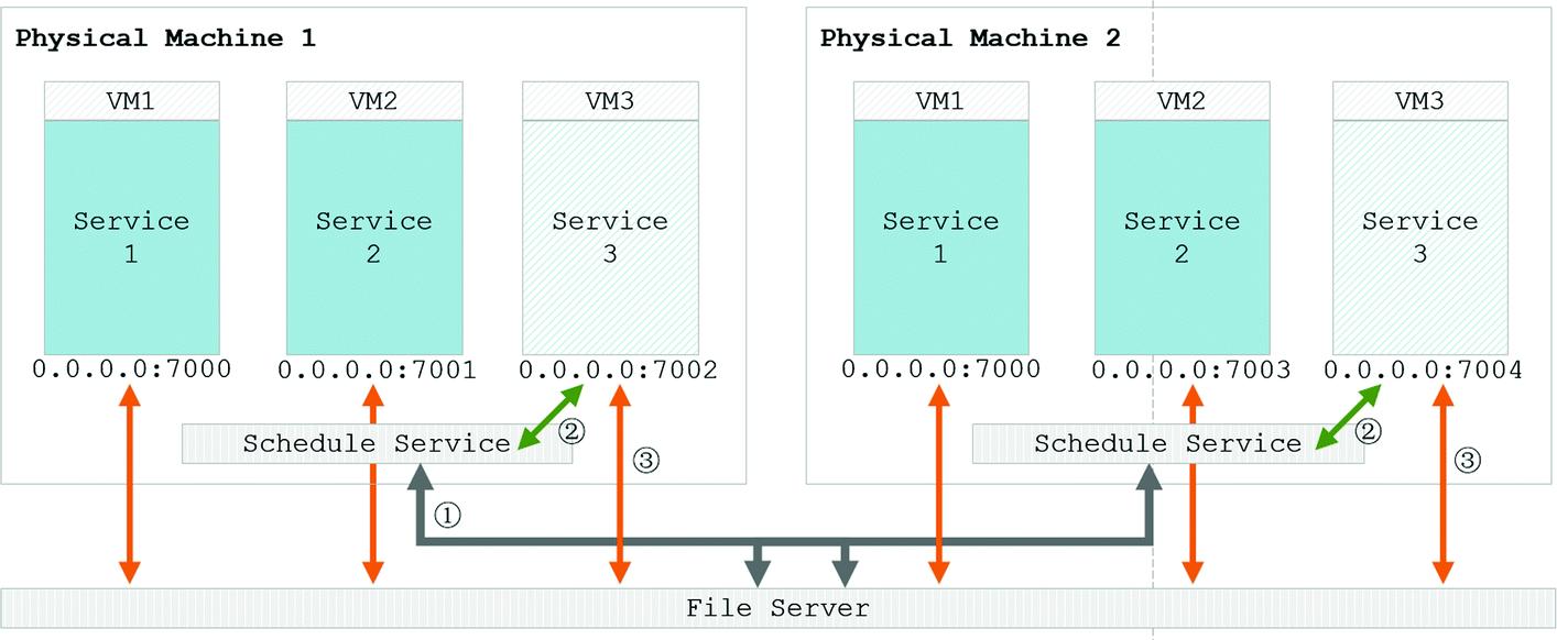 High-Speed File Transferring Over Linux Bridge for QGA