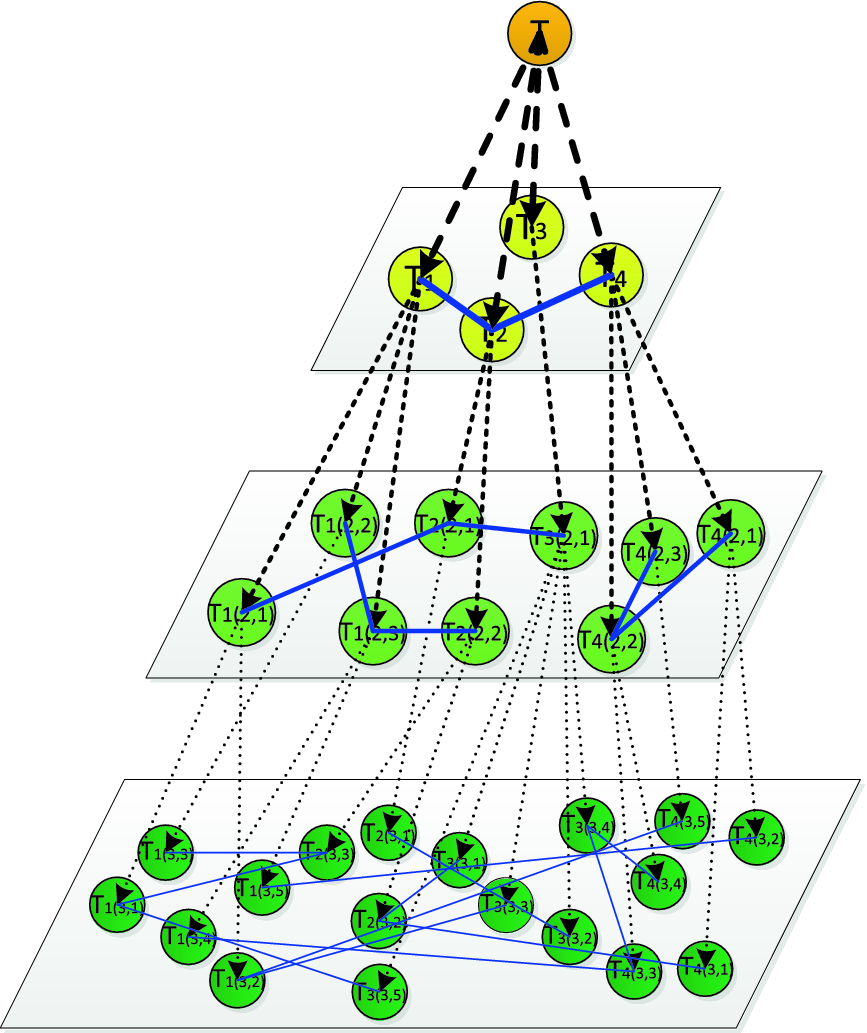 Research on Constructing Technology of Implicit Hierarchical