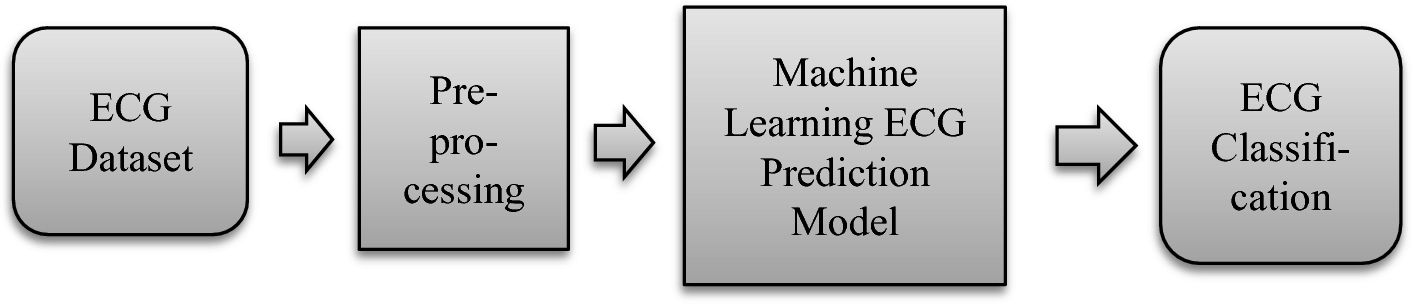 A Machine Learning Framework for Edge Computing to Improve