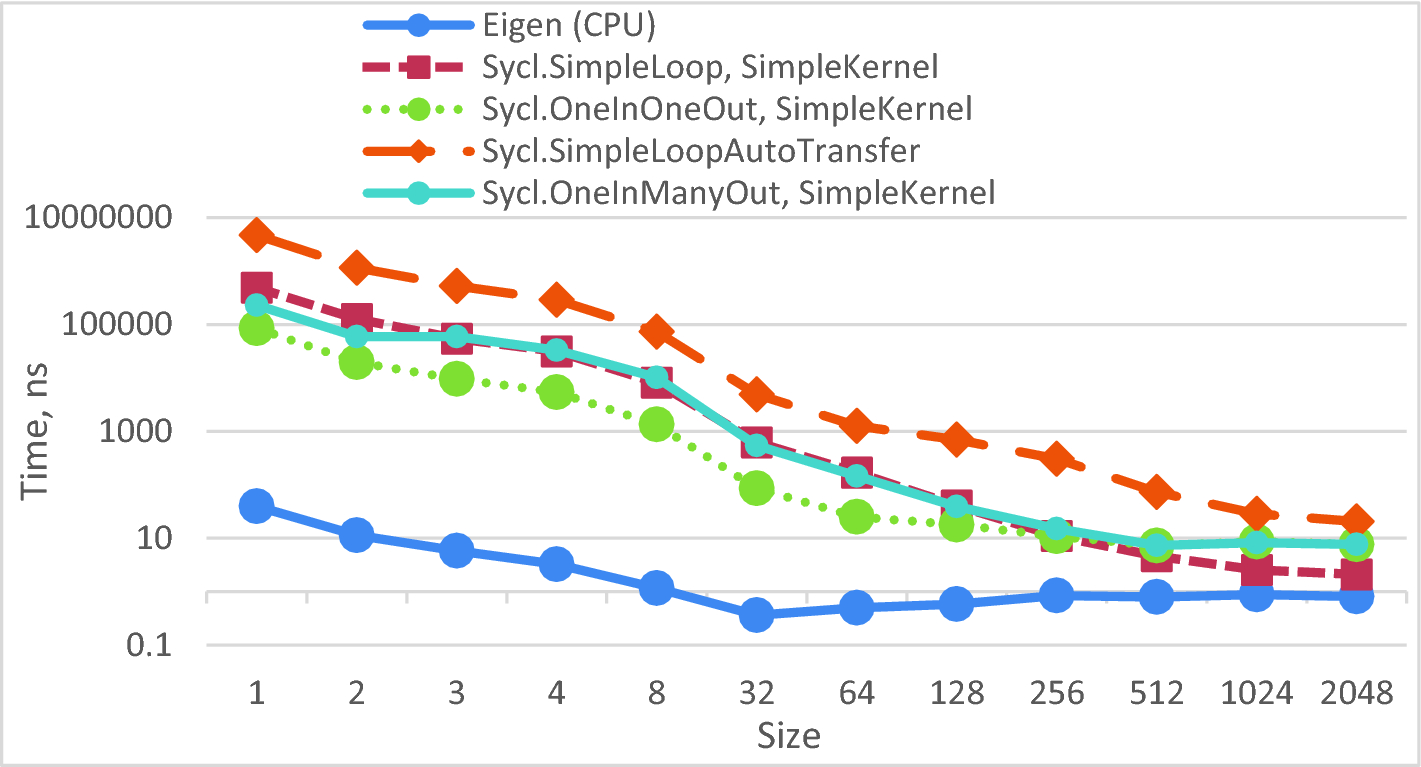 Development Tools for Heterogeneous Computing | SpringerLink