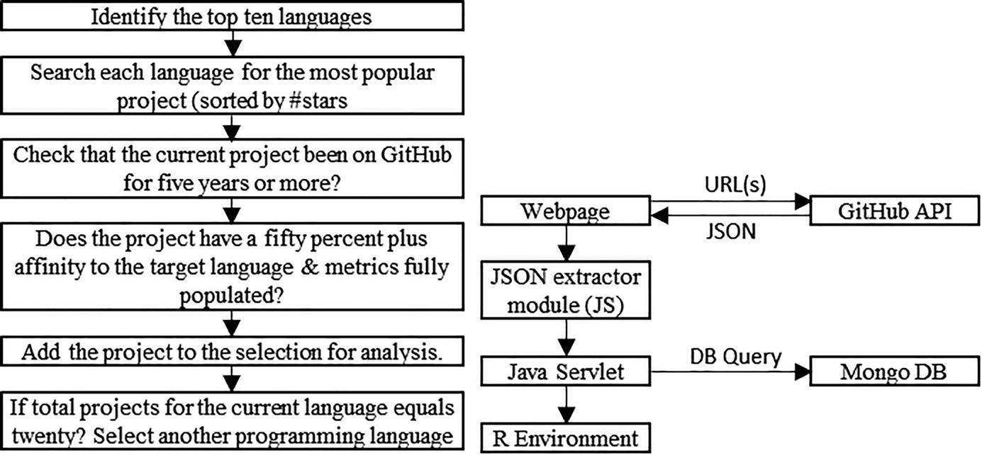 Investigating Evolution in Open Source Software | SpringerLink