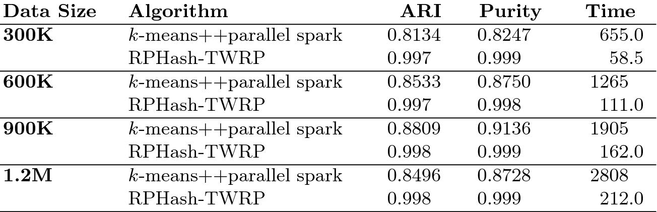 Clustering Data in Secured, Distributed Datasets | SpringerLink
