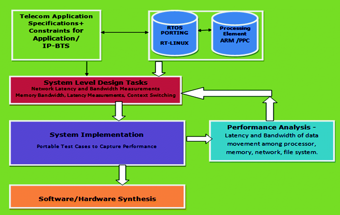 An Experimental System Level Performance Analysis of