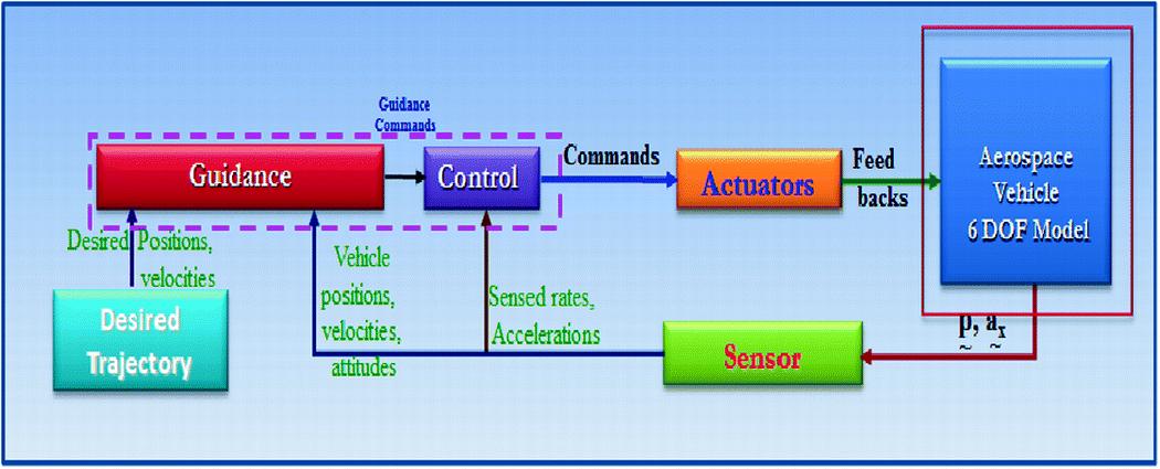 Hardware In Loop Simulation of Advanced Aerospace Vehicle