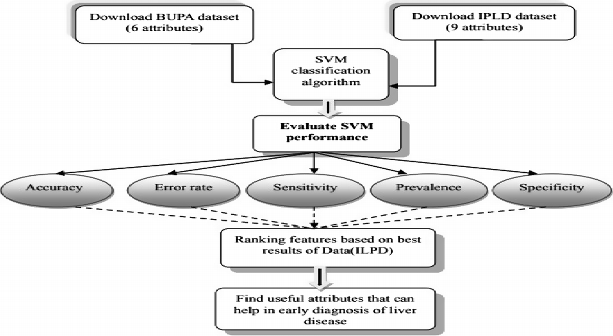 A Study of Liver Disease Classification Using Data Mining