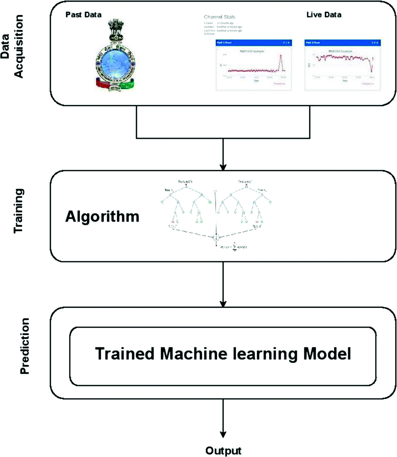 Disease Prediction of Mango Crop Using Machine Learning and