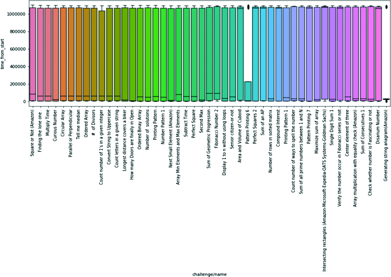 Classifying Difficulty Levels of Programming Questions on HackerRank