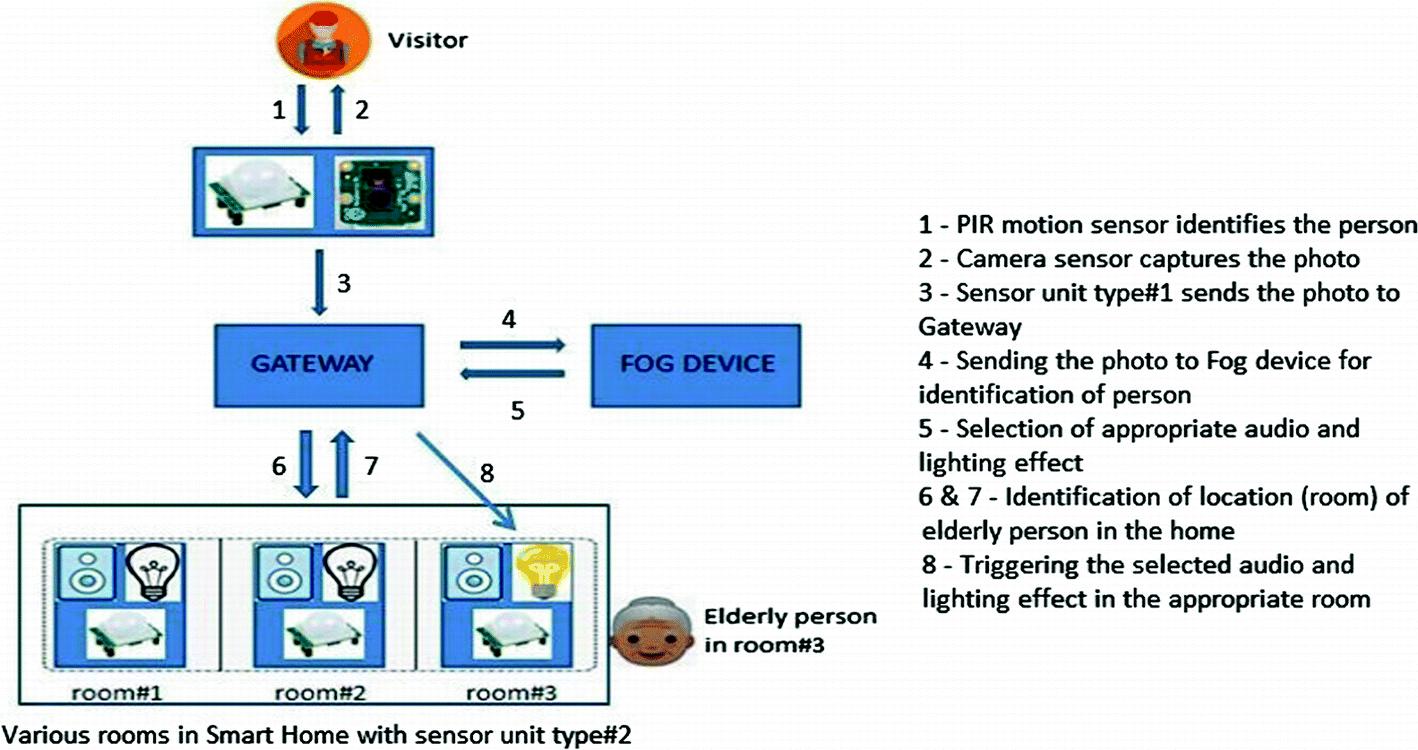A Smart Home Assistive Living Framework Using Fog Computing