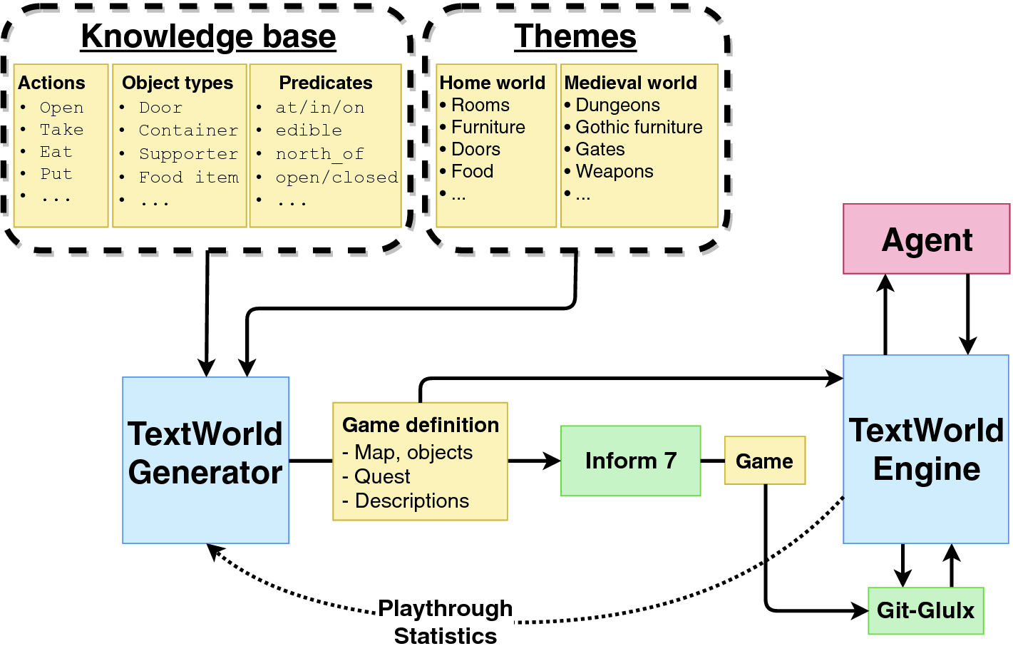 TextWorld: A Learning Environment for Text-Based Games | SpringerLink