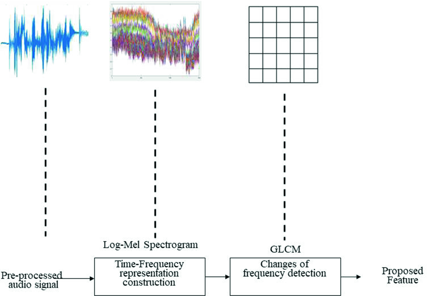Fusion of Log-Mel Spectrogram and GLCM Feature in Acoustic Scene