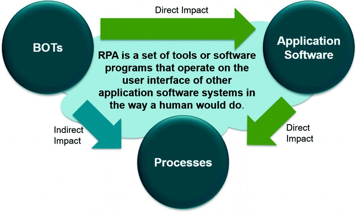 Value-Driven Robotic Process Automation (RPA) | SpringerLink